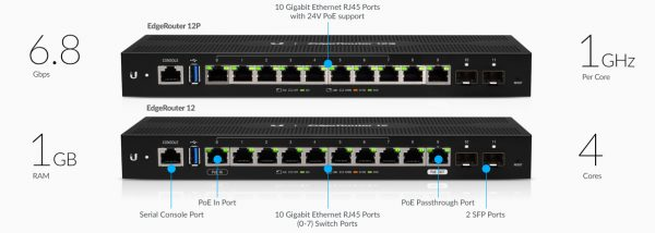 2208 er 12p features routing